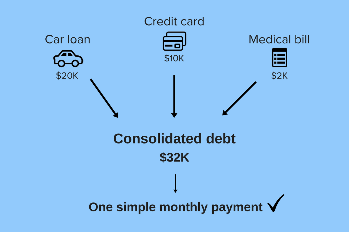 A Brief Guide to Debt Management Consolidation